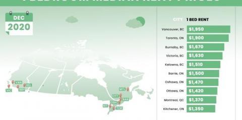 ECONOMIA Vancouver supera Toronto e é a cidade com aluguel mais caro do Canadá