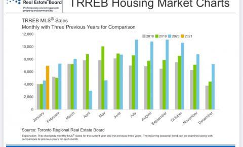 Mercado imobiliário na GTA: qual a explicação para preços tão altos?