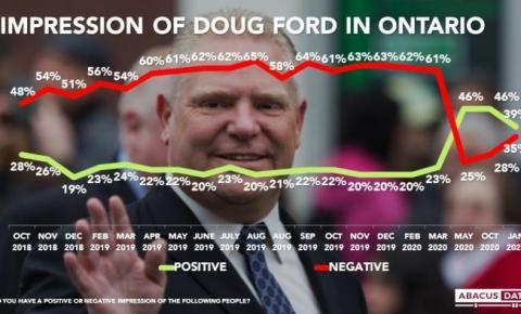 ONTÁRIO Popularidade de Ford despenca durante a segunda onda Covid-19